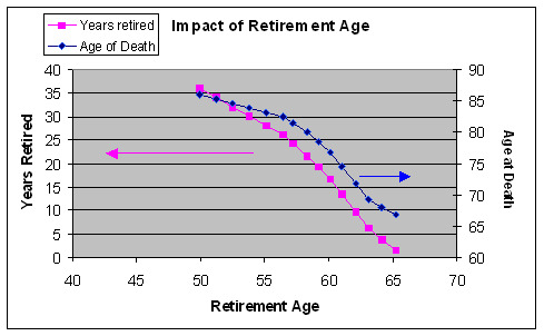table of retirement age vs death